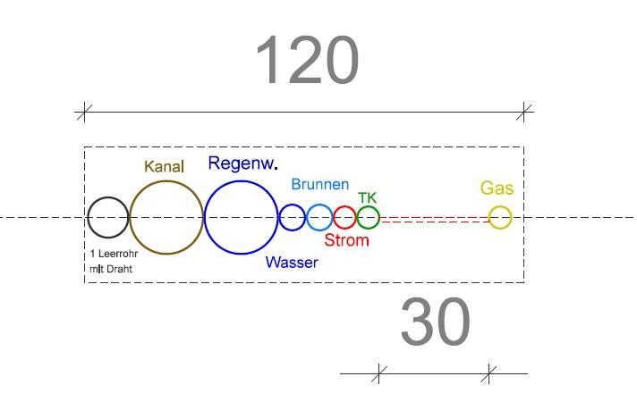 Abstand Gasleitung Stromleitung