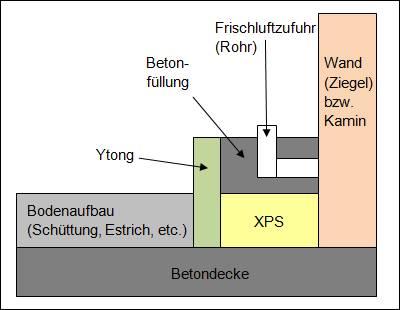 Podest Fur Kaminofen Bauforum Auf Energiesparhaus At