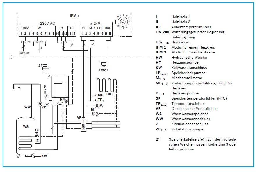 Brennwert-Gastherme-Verbrauch | Energieforum auf energiesparhaus.at