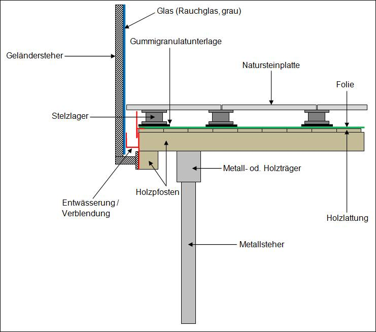 Terrassengelander Entwasserung Bauforum Auf Energiesparhaus At