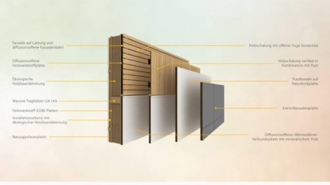 Passivhaus wandaufbau ziegel  Welcher FTH Anbieter ? | Bauforum auf energiesparhaus.at
