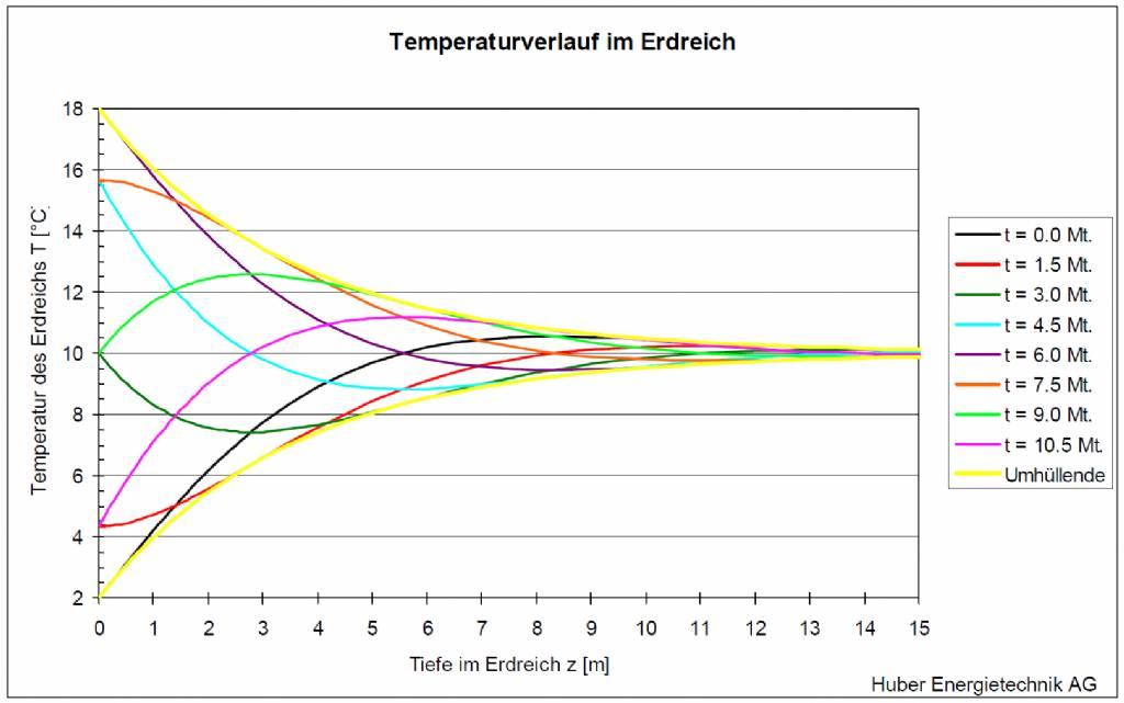 Temperaturverlauf im Erdreich von brink