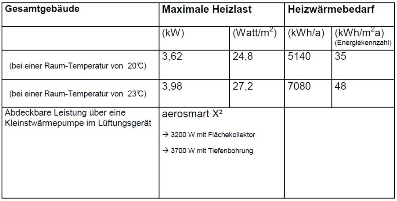X2 einstellung bzw. optimieren | Energieforum auf energiesparhaus.at