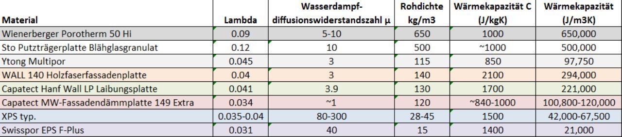 Bevorzugt Laibungsdämmung 50er Ziegel | Bauforum auf energiesparhaus.at AZ46