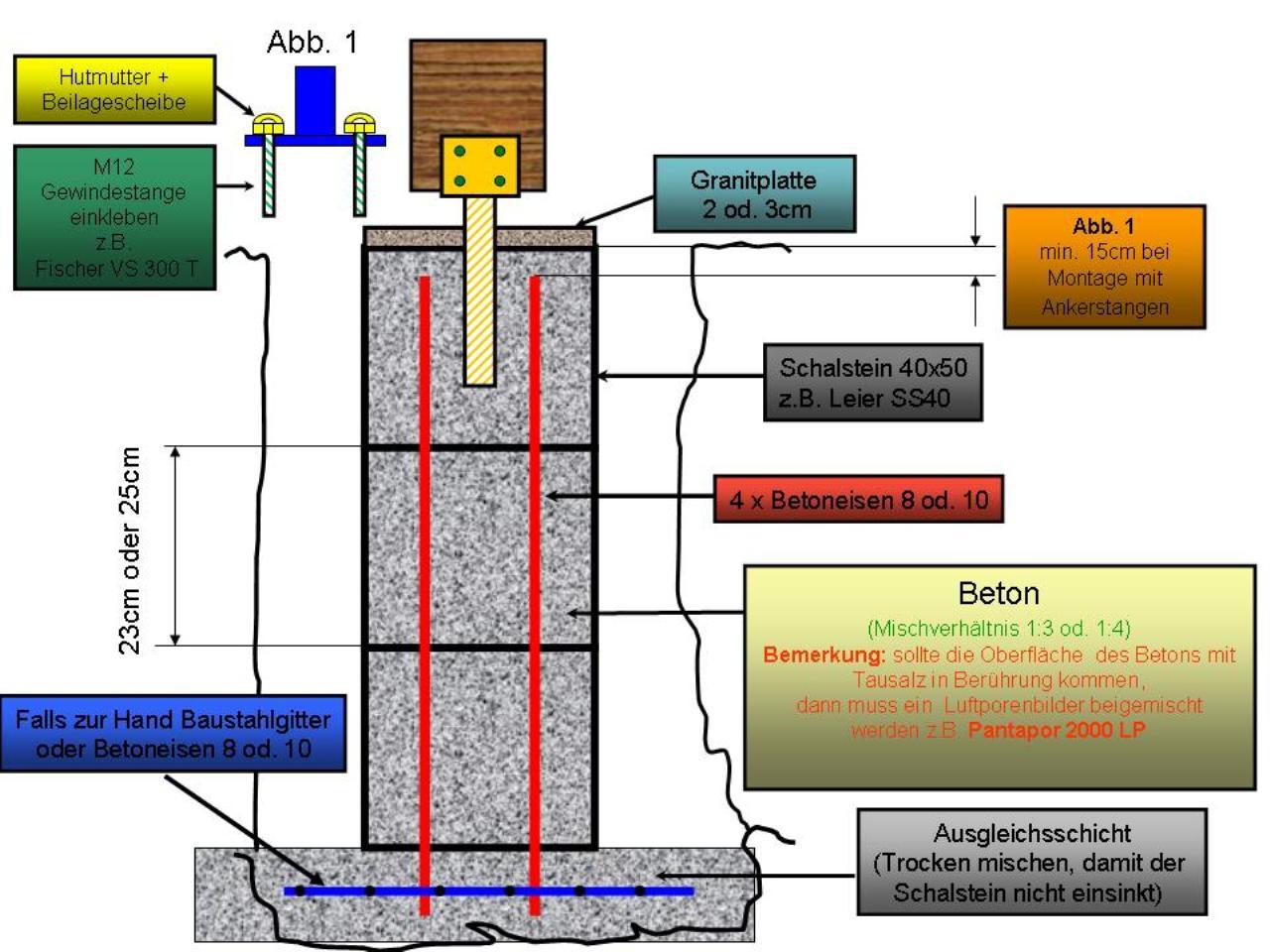 Punktfundamente Stahl Carport Bauforum Auf Energiesparhaus At