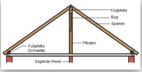 Dachstuhl Konstruktion Auf Clt Platte Bauforum Auf Energiesparhaus At