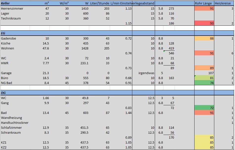 Fabulous Berechnung Durchmesser Zuleitung Heizkreisverteiler | Energieforum TT91